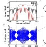Numerical investigation of all-optical add-drop multiplexing for spectrally overlapping OFDM signals