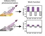 The influence of surface proximity on photoswitching activity of stilbene-functionalized N-heterocyclic carbene monolayers