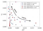 "Efficient Langevin dynamics for ""noisy"" forces"