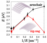 Nonmonotonic band gap evolution in bent phosphorene nanosheets