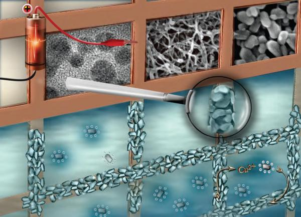 Figure 3-Electrochemical induced deposition of nanomaterials by increasing the ionic strength