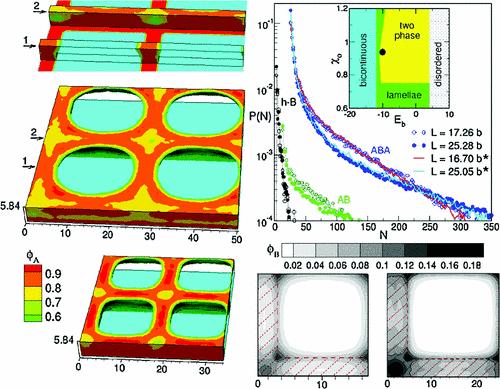 26. quasi-block copolymer on patterns - theory
