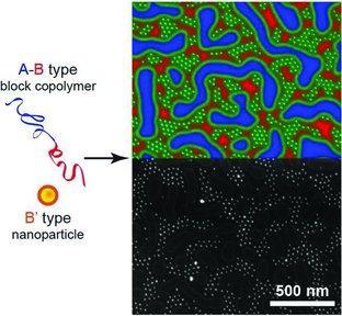 38. co-assembly of B'-nanoparticles with A-B block copolymers