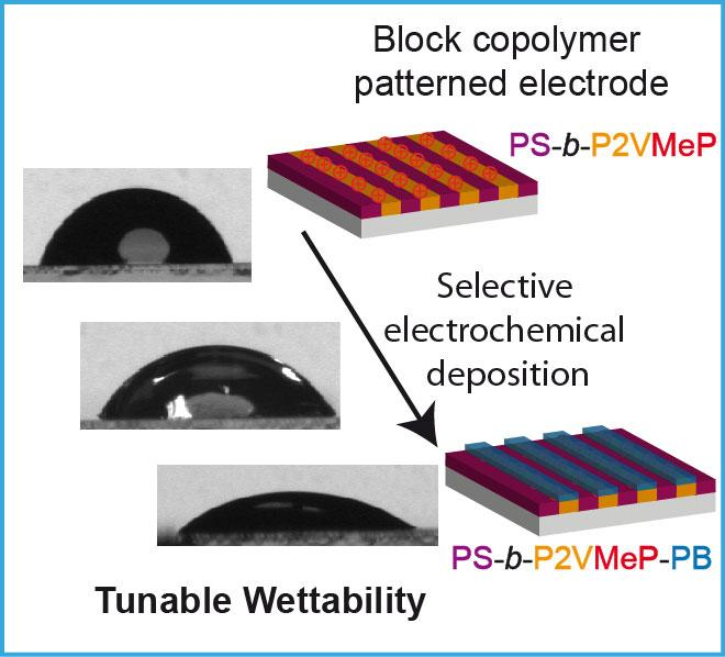44. Electrocatalyzed deposition on block copolymer substrates
