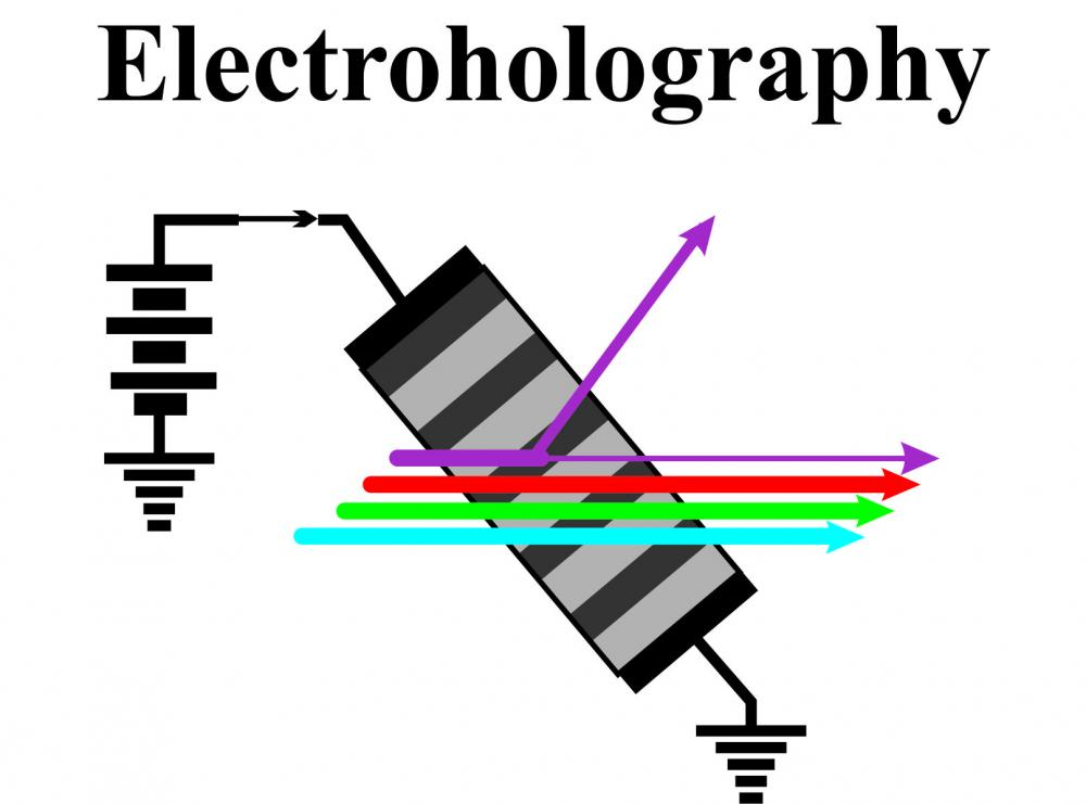 Electroholography