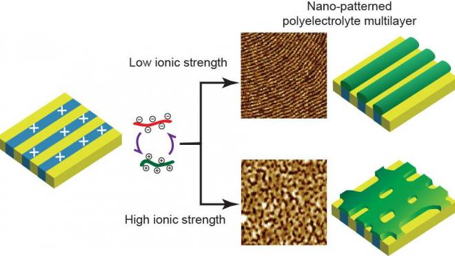 52. nano-confinement effects in nano-patterned PEMs